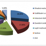 Výsledky průzkumu černých skládek